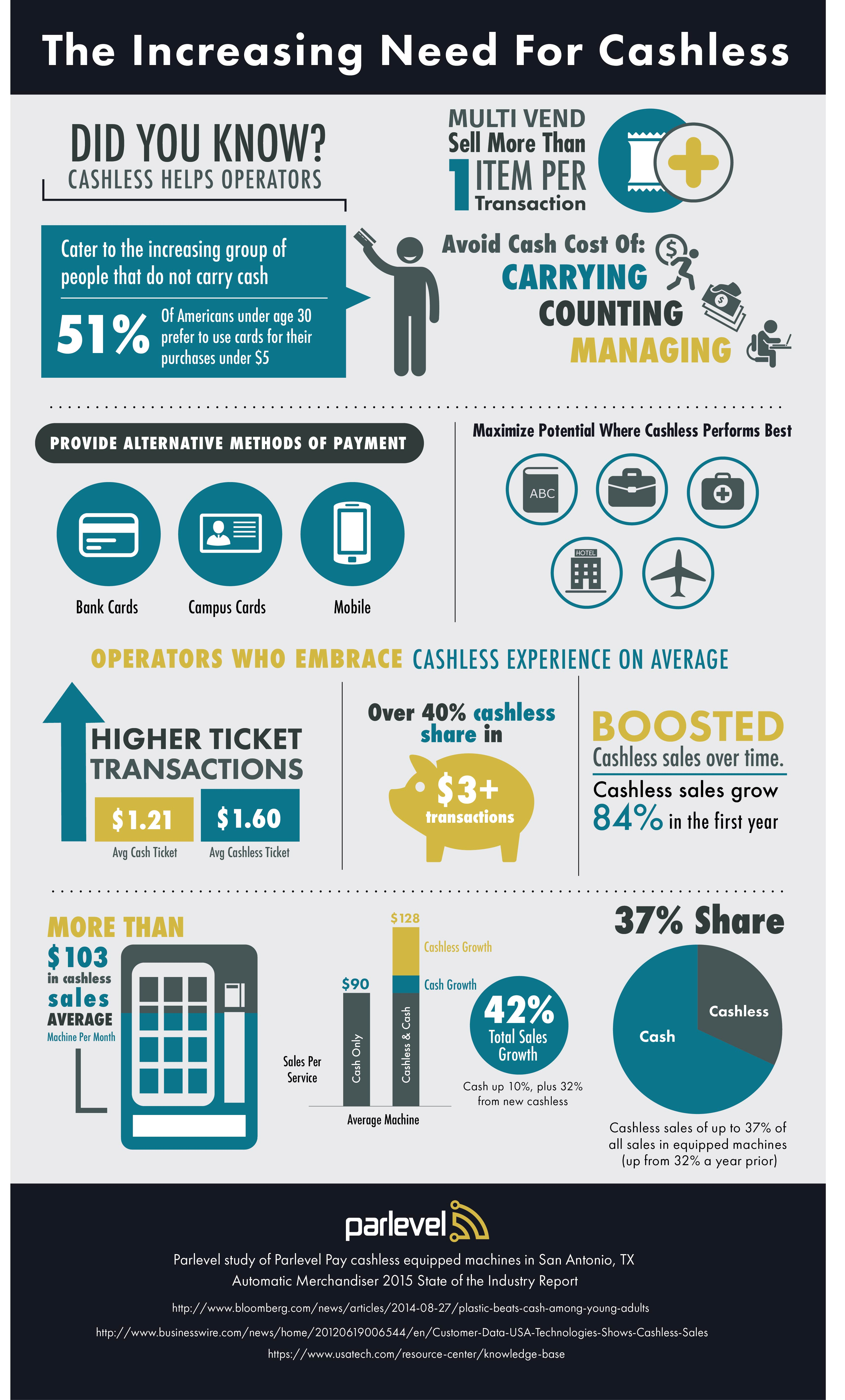Parlevel Systems, cashless vending study, cashless vending infographic